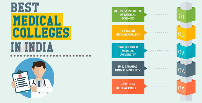 Best Medical College In India